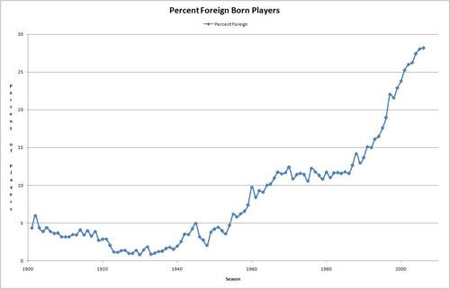 ForeignBornGraph.JPG