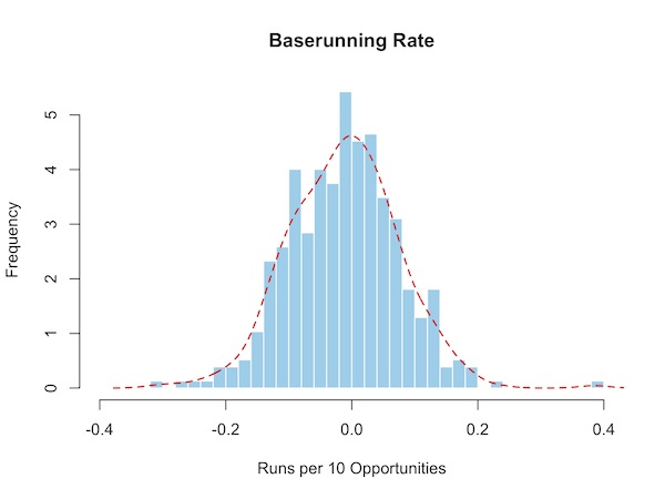 BRR rate histogram