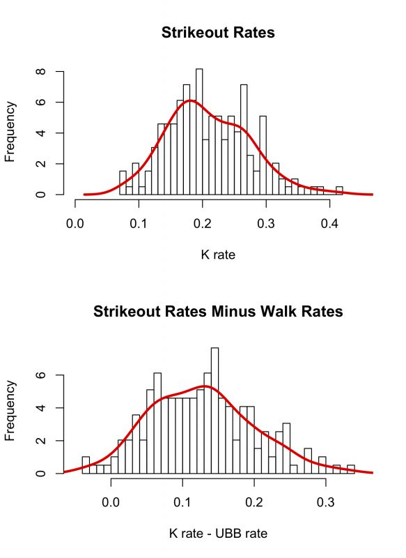 Reliever Strikeout and Walk Rates Histograms