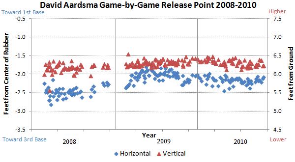 David Aardsma release points