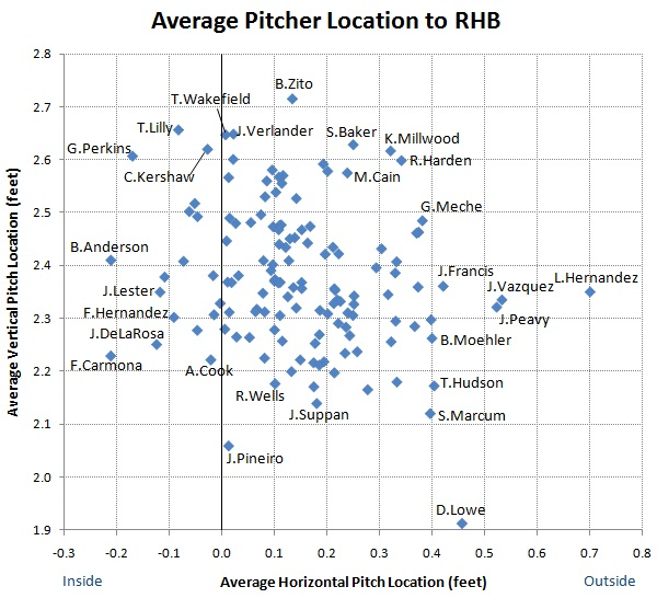 Average pitcher location to RHB