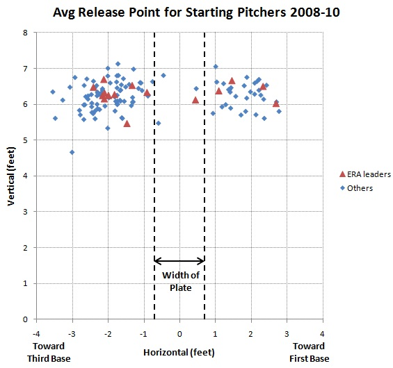 Average release point for starting pitchers