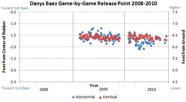 Danys Baez release points