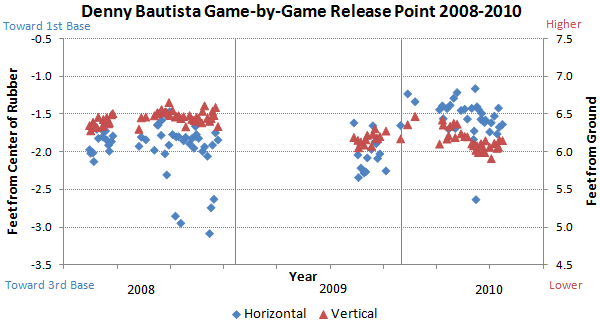 Denny Bautista release points