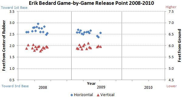 Erik Bedard release points