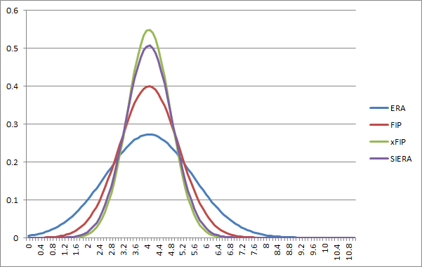 Normal distribution plots of several pitching stats.