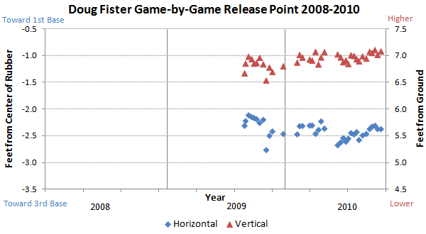 Doug Fister release points