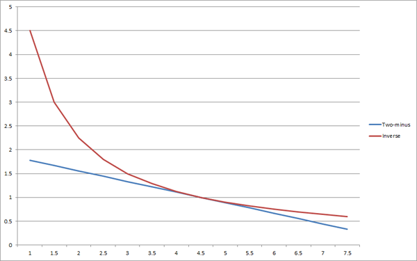 Graph of the two methods of normalizing to league average.