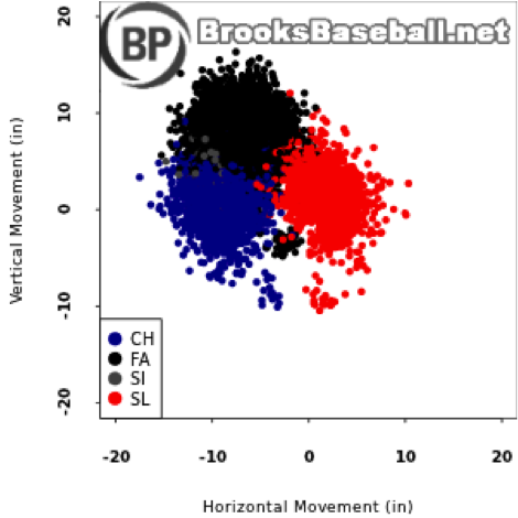 C:Documents and SettingsDerekMy DocumentsDerekBaseballFantasy BaseballBP Articlesscherzer_movement.png