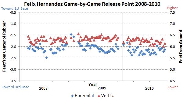 Felix Hernandez release points