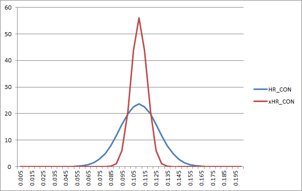 Normal distribution plots of HR_CON and expected HR_CON