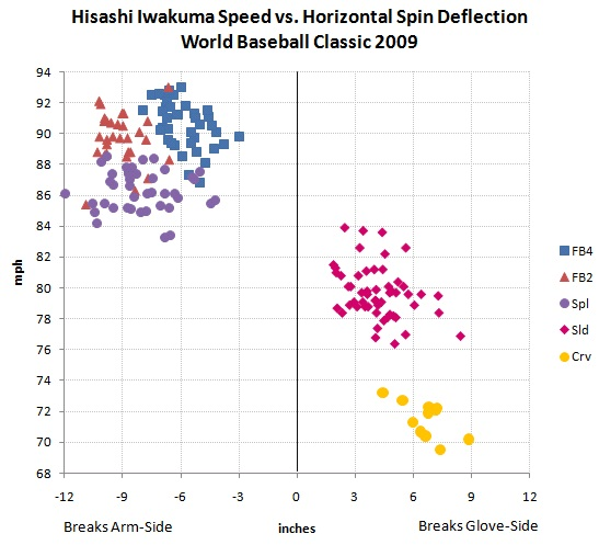 Hisashi Iwakuma speed vs. horizontal spin deflection