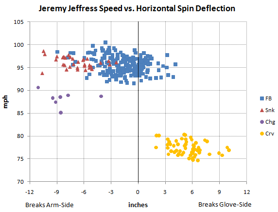 Jeffress speed vs. horizontal spin deflection