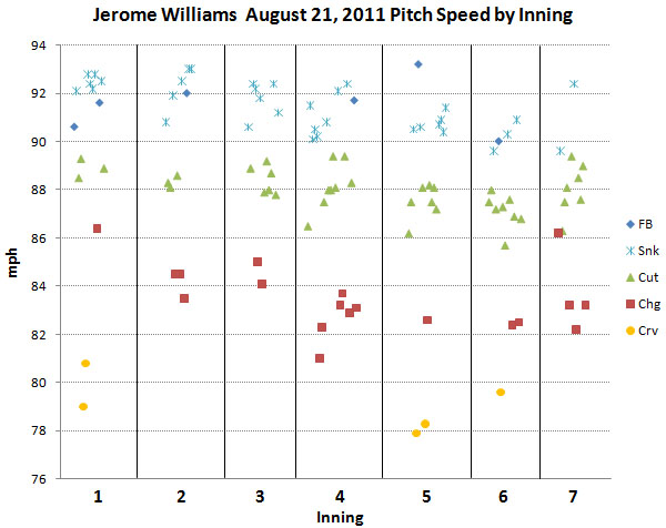 Williams speed by inning