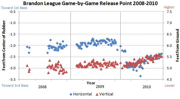 Brandon League release points