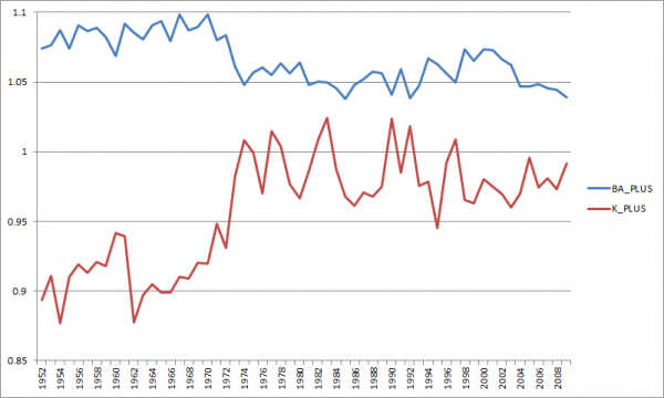 Graph of batting average and strikeout rate for middle of the order hitters.