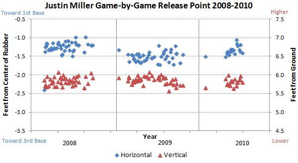 Justin Miller release points