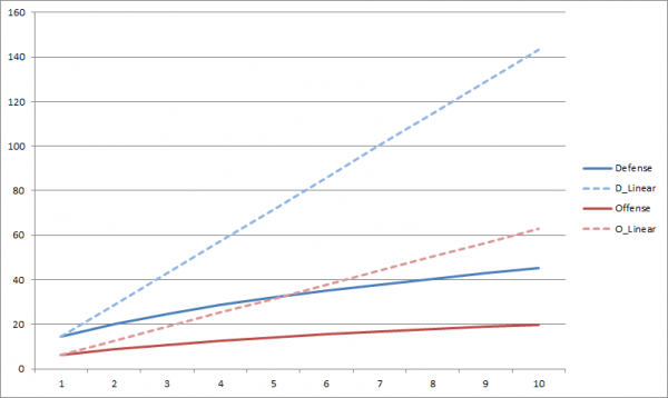 Line graph of margin of error increasing over time.
