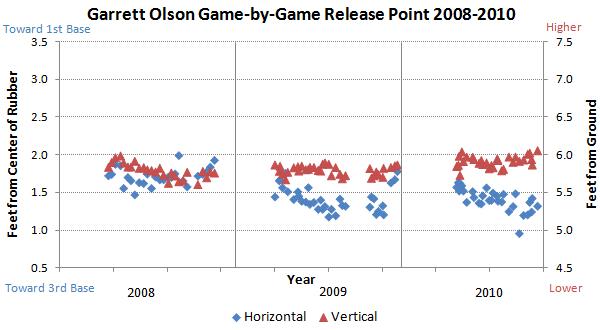 Garrett Olson release points