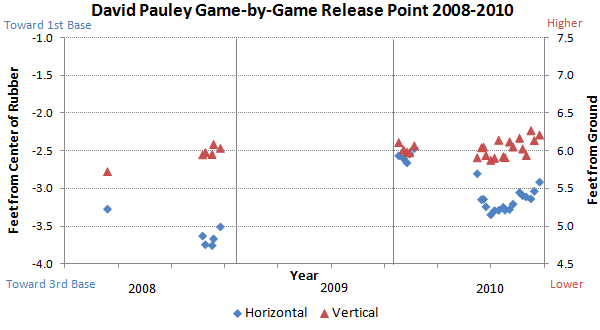 David Pauley release points