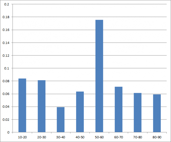Histogram of percentiles.