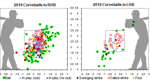 Pettitte curveballs zone location