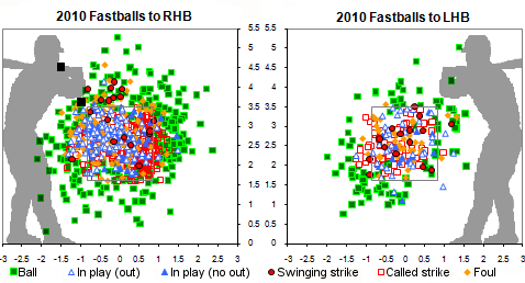 Pettitte fastballs zone location