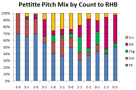 Pettitte pitch mix to RHB