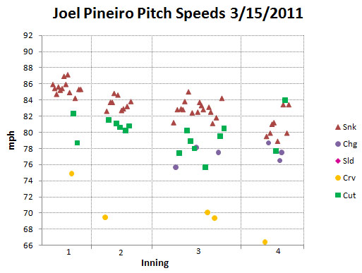 Pineiro pitch speeds March 15, 2011