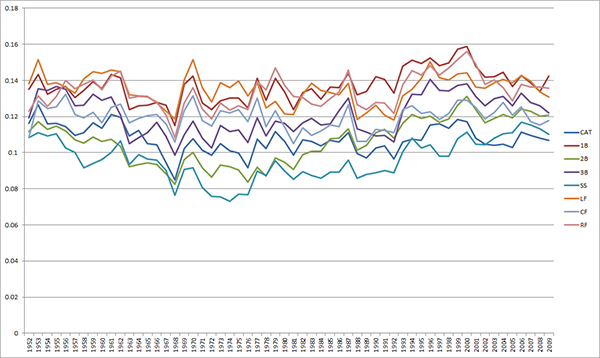 Adjusted positional average RPA by season