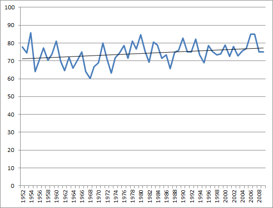 Graph of replacement level over time.