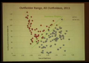 outfielder range graph using Rybarczyk TDR metric