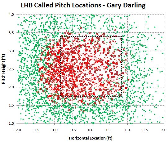 LHB called pitches by Gary Darling