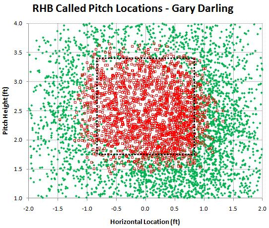 RHB called pitches by Gary Darling