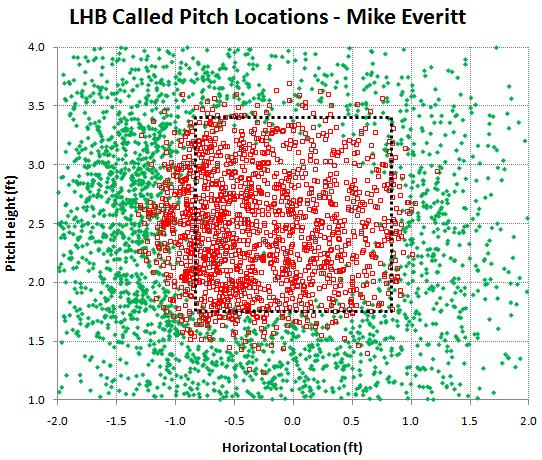 LHB called pitches by Mike Everitt