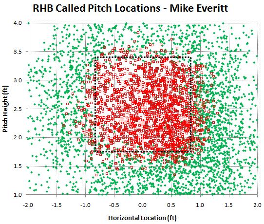 RHB called pitches by Mike Everitt