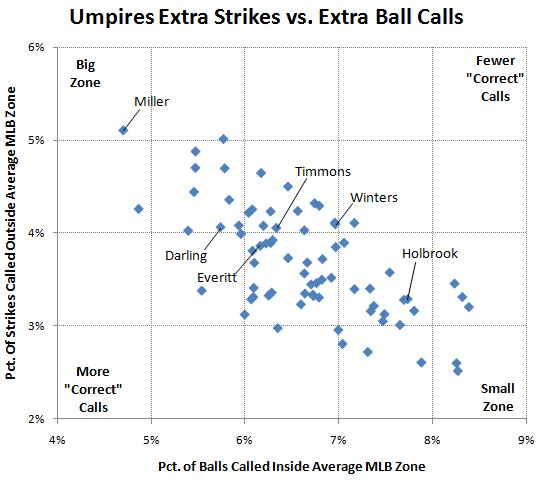 Ump extra strikes and extra balls