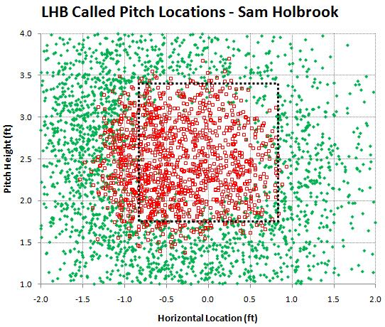 LHB called pitches by Sam Holbrook