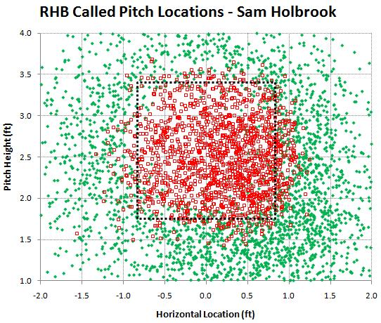 RHB called pitches by Sam Holbrook
