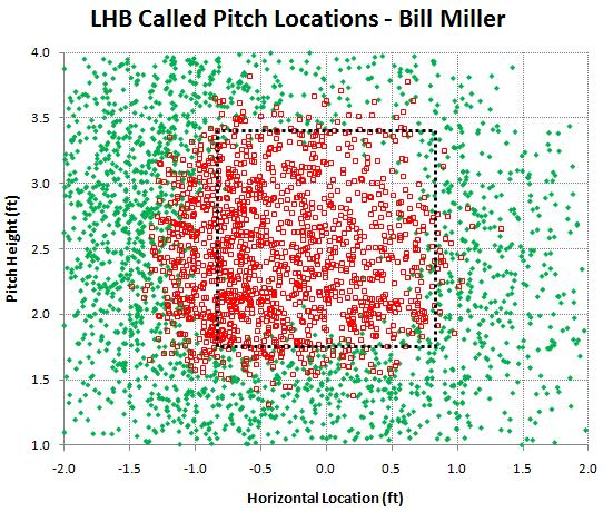 LHB called pitches by Bill Miller