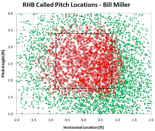 RHB called pitches by Bill Miller