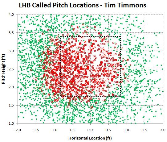 LHB called pitches by Tim Timmons
