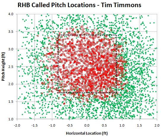 RHB called pitches by Tim Timmons
