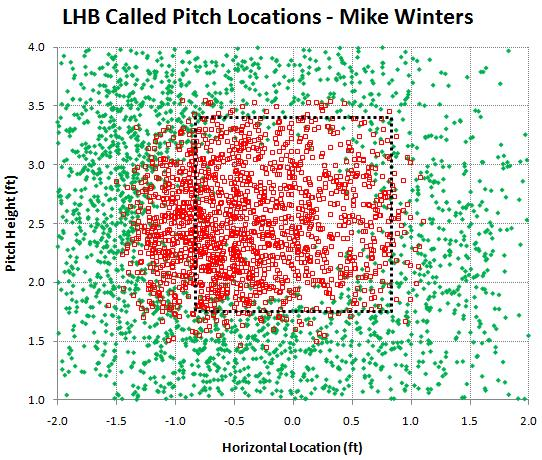 LHB called pitches by Mike Winters