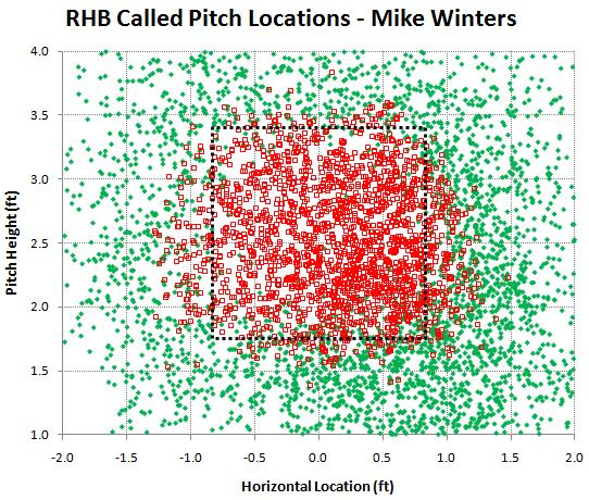 RHB called pitches by Mike Winters