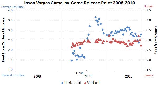 Jason Vargas release points