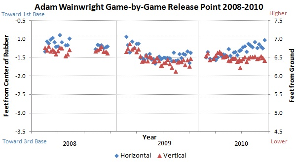 Wainwright release point 2008-2010