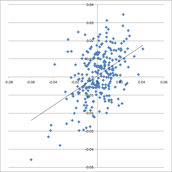 Scatterplot of ZSAA between hitting and pitching, at the team level.