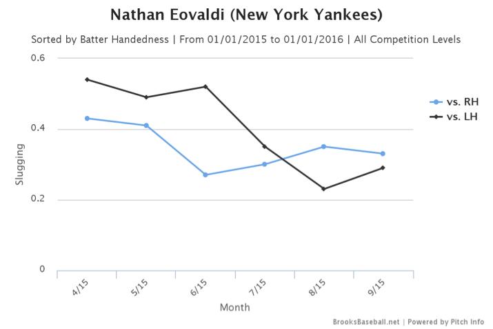 Description: Brooksbaseball-Chart.png